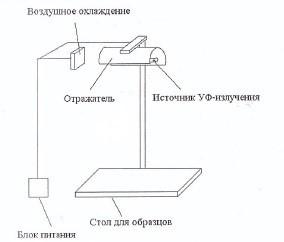 Испытания на воздействие ультрафиолетового излучения образцов многослойного стекла (триплекса) с плёнкой различного состава