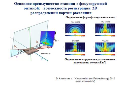 Разработка испытательного стенда для измерения параметров микрофокусных рентгеновских трубок